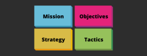 a most analysis stands for mission, objectives, strategy, and tactics