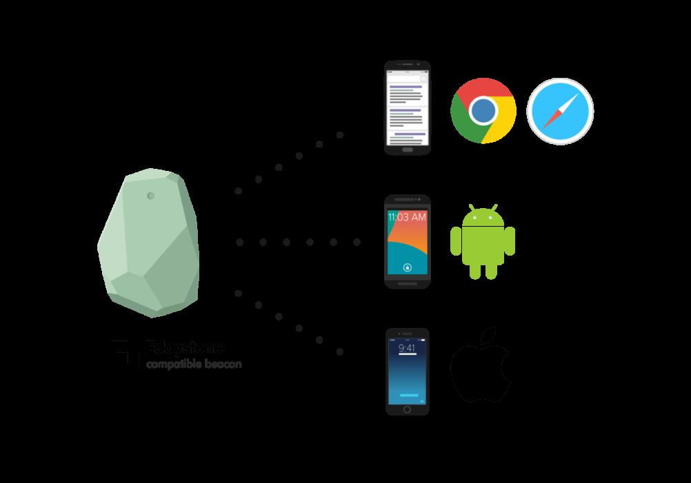 google project beacon